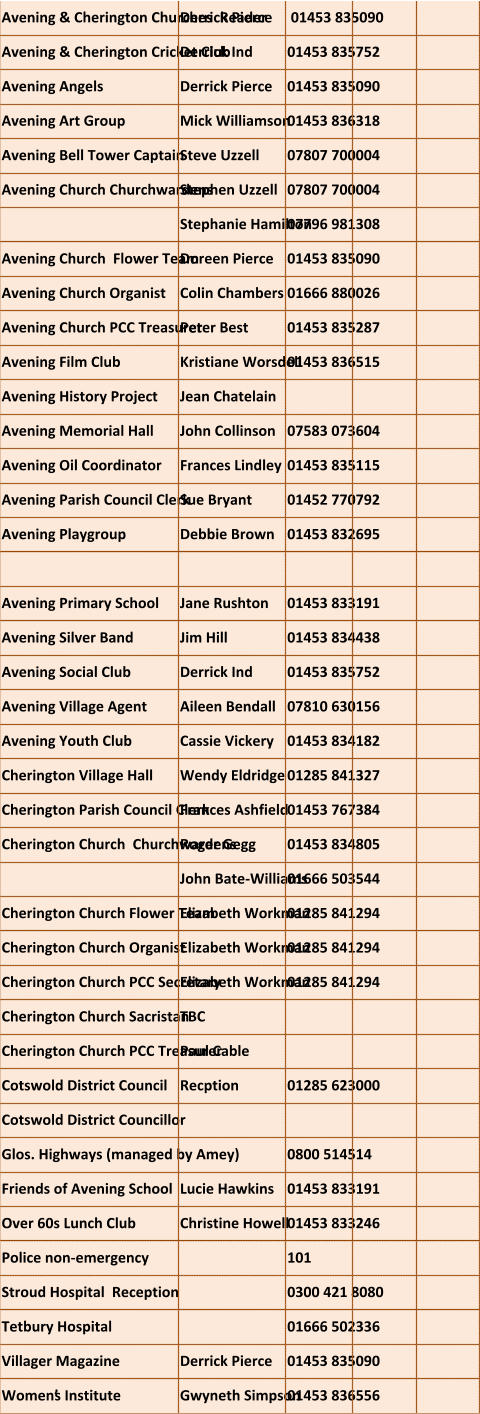 Avening & Cherington Churches  Reader   Derrick Pierce  01453 835090  Avening & Cherington Cricket Club   Derrick Ind 01453 835752  Avening Angels  Derrick Pierce  01453 835090  Avening Art Group   Mick Williamson 01453 836318   Avening Bell Tower Captain  Steve Uzzell  07807 700004  Avening Church Churchwardens  Stephen Uzzell  07807 700004  Stephanie Hamilton 07796 981308 Avening Church  Flower Team   Doreen Pierce 01453 835090  Avening Church Organist   Colin Chambers 01666 880026  Avening Church PCC Treasurer   Peter Best 01453 835287  Avening Film Club   Kristiane Worsdell 01453 836515  Avening History Project  Jean Chatelain Avening Memorial Hall   John Collinson 07583 073604  Avening Oil Coordinator  Frances Lindley  01453 835115  Avening Parish Council Clerk   Sue Bryant 01452 770792  Avening Playgroup   Debbie Brown 01453 832695   Avening Primary School   Jane Rushton 01453 833191  Avening Silver Band   Jim Hill 01453 834438  Avening Social Club  Derrick Ind  01453 835752   Avening Village Agent   Aileen Bendall 07810 630156 Avening Youth Club   Cassie Vickery 01453 834182  Cherington Village Hall   Wendy Eldridge 01285 841327  Cherington Parish Council Clerk   Frances Ashfield 01453 767384  Cherington Church  Churchwardens  Roger Gegg 01453 834805 John Bate-Williams  01666 503544  Cherington Church Flower Team   Elizabeth Workman 01285 841294  Cherington Church Organist   Elizabeth Workman 01285 841294  Cherington Church PCC Secretary  Elizabeth Workman 01285 841294  Cherington Church Sacristan  TBC Cherington Church PCC Treasurer   Paul Cable Cotswold District Council Recption 01285 623000 Cotswold District Councillor     Glos. Highways (managed by Amey) 0800 514514 Friends of Avening School   Lucie Hawkins 01453 833191  Over 60s Lunch Club   Christine Howell 01453 833246  Police non-emergency 101 Stroud Hospital  Reception  0300 421 8080  Tetbury Hospital   01666 502336  Villager Magazine Derrick Pierce 01453 835090  Women's Institute   Gwyneth Simpson 01453 836556
