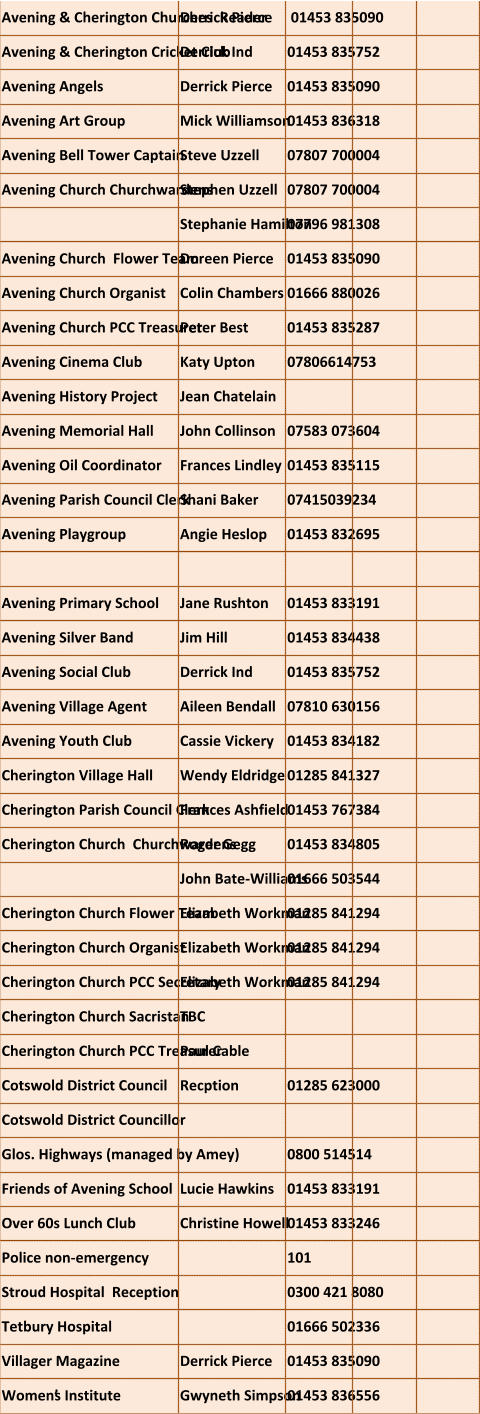 Avening & Cherington Churches  Reader   Derrick Pierce  01453 835090  Avening & Cherington Cricket Club   Derrick Ind 01453 835752  Avening Angels  Derrick Pierce  01453 835090  Avening Art Group   Mick Williamson 01453 836318   Avening Bell Tower Captain  Steve Uzzell  07807 700004  Avening Church Churchwardens  Stephen Uzzell  07807 700004  Stephanie Hamilton 07796 981308 Avening Church  Flower Team   Doreen Pierce 01453 835090  Avening Church Organist   Colin Chambers 01666 880026  Avening Church PCC Treasurer   Peter Best 01453 835287  Avening Cinema Club   Katy Upton 07806614753 Avening History Project  Jean Chatelain Avening Memorial Hall   John Collinson 07583 073604  Avening Oil Coordinator  Frances Lindley  01453 835115  Avening Parish Council Clerk   Shani Baker 07415039234   Avening Playgroup   Angie Heslop 01453 832695   Avening Primary School   Jane Rushton 01453 833191  Avening Silver Band   Jim Hill 01453 834438  Avening Social Club  Derrick Ind  01453 835752   Avening Village Agent   Aileen Bendall 07810 630156 Avening Youth Club   Cassie Vickery 01453 834182  Cherington Village Hall   Wendy Eldridge 01285 841327  Cherington Parish Council Clerk   Frances Ashfield 01453 767384  Cherington Church  Churchwardens  Roger Gegg 01453 834805 John Bate-Williams  01666 503544  Cherington Church Flower Team   Elizabeth Workman 01285 841294  Cherington Church Organist   Elizabeth Workman 01285 841294  Cherington Church PCC Secretary  Elizabeth Workman 01285 841294  Cherington Church Sacristan  TBC Cherington Church PCC Treasurer   Paul Cable Cotswold District Council Recption 01285 623000 Cotswold District Councillor     Glos. Highways (managed by Amey) 0800 514514 Friends of Avening School   Lucie Hawkins 01453 833191  Over 60s Lunch Club   Christine Howell 01453 833246  Police non-emergency 101 Stroud Hospital  Reception  0300 421 8080  Tetbury Hospital   01666 502336  Villager Magazine Derrick Pierce 01453 835090  Women's Institute   Gwyneth Simpson 01453 836556